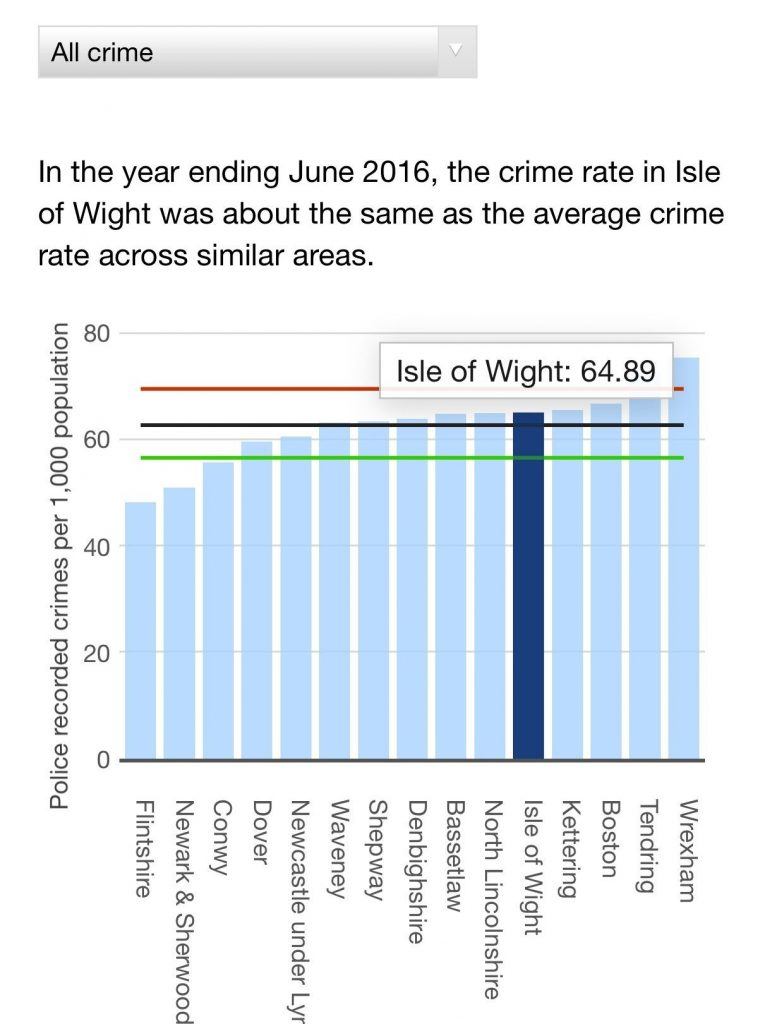 Overall crime rate